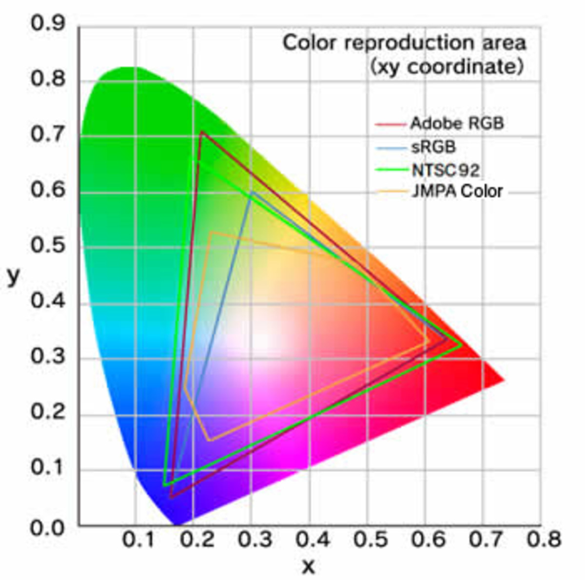 Those who need a high level of color accuracy should look for a monitor that can reproduce most of the Adobe RGB Space.