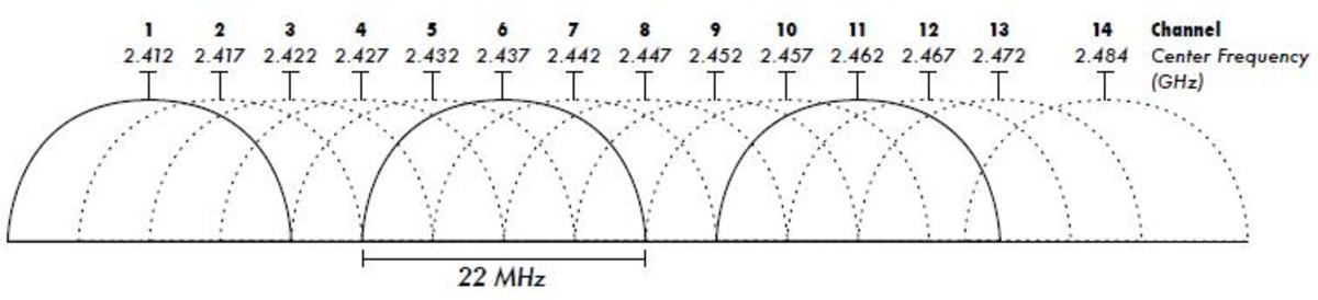 Notice that channels 1, 6 and 11 do not overlap each other. All channels are 22 MHz wide, but sticking to 1, 6 and 11 provides a 5MHz separation from each other.