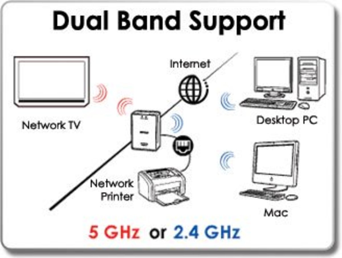 Dual or single Band?