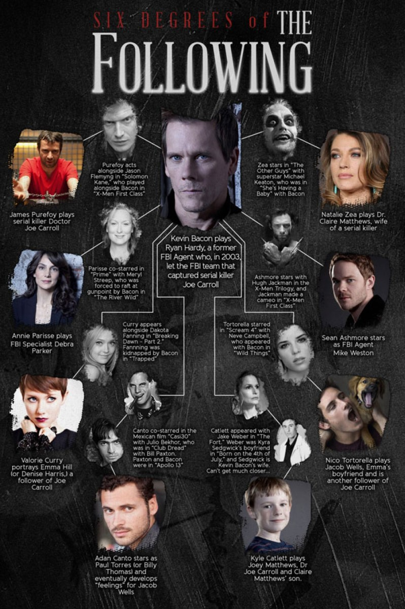 Character and the actors that play them. The Following. About a serial killer. If you haven't seen it, perhaps you should!