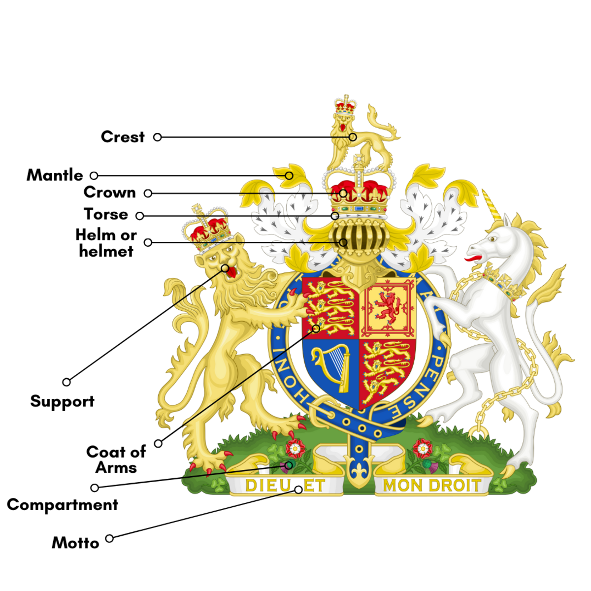 Major elements of a coat of arms labeled.