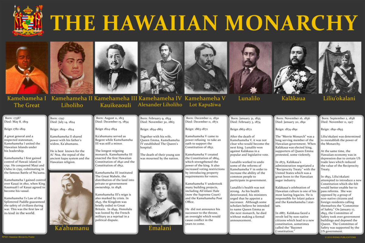 The Hawaiian Monarchy