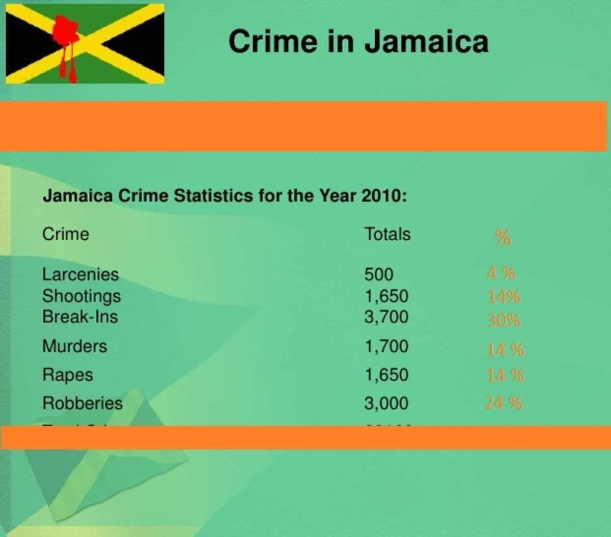 As you can see, most crime in Jamaica is related to larceny and break-ins that eventually lead to larceny and theft.