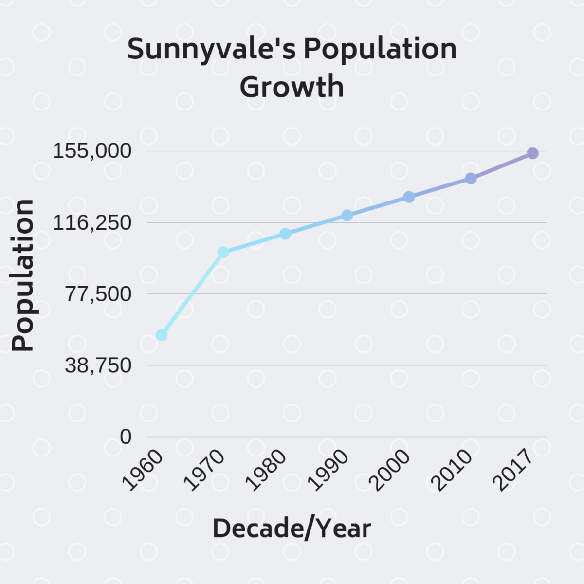 The Bay Area's population continues to grow despite a shortage of housing.