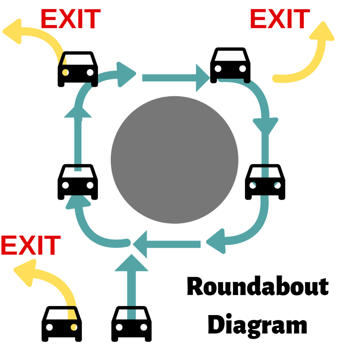 Roundabout diagram for double lanes. Use your signals.