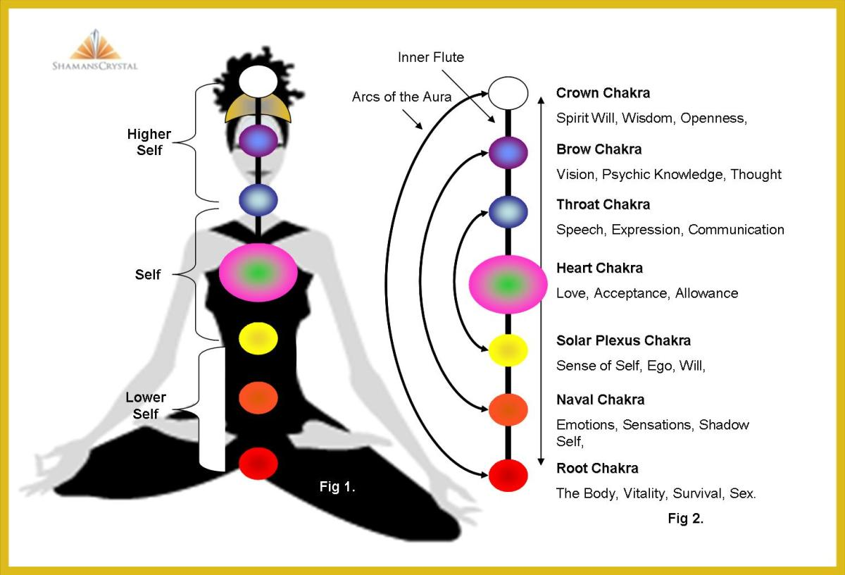 how_to_see_auras