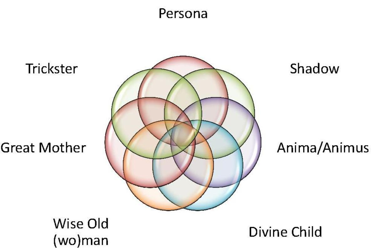 According to Carl Jung's concept of archetypes, an ex may represent your anima/animus, one of many aspects of who you are that need to be re-integrated into your identity.