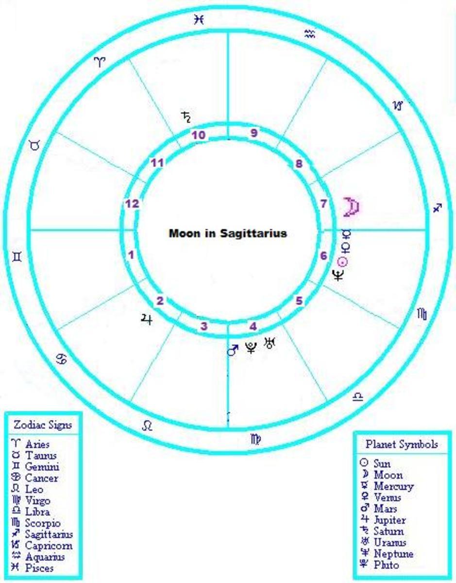 How to Understand a Sagittarius Moon Sign | Exemplore