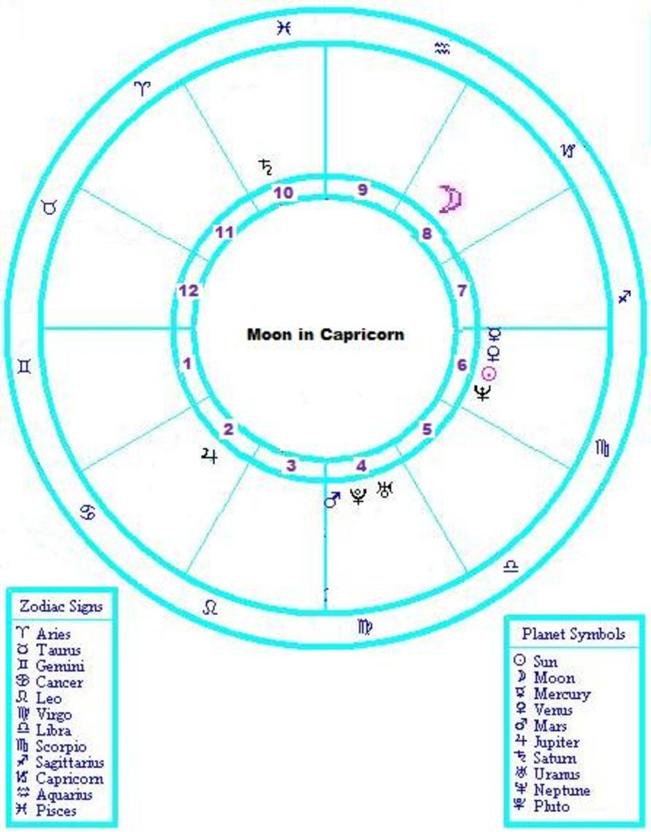 Natal Chart With Moon in Capricorn