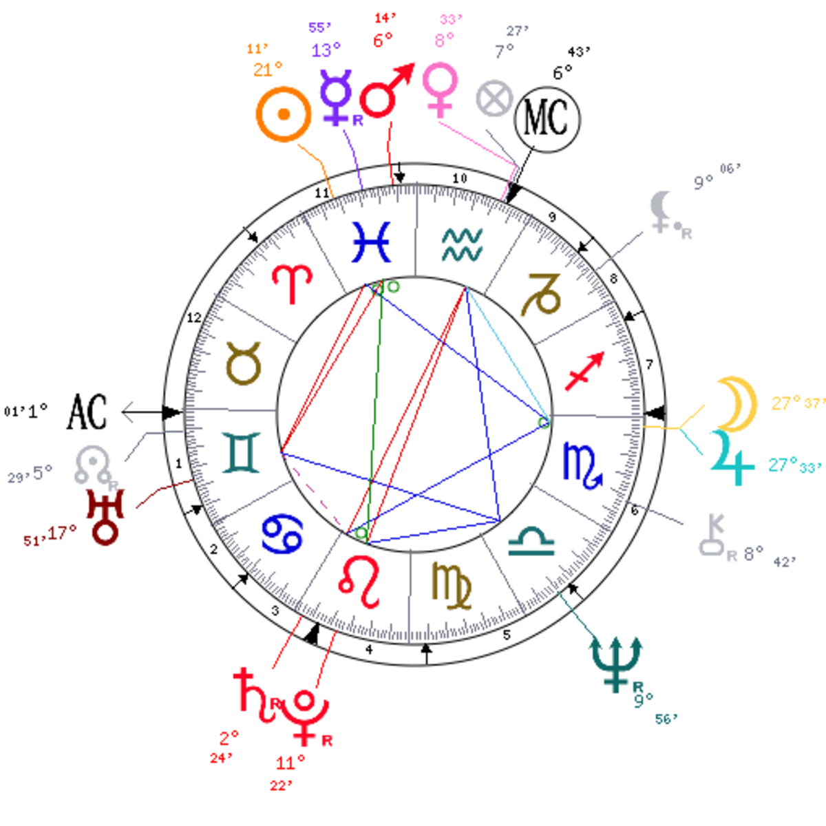 A copy of Mitt Romney's Astrology Chart