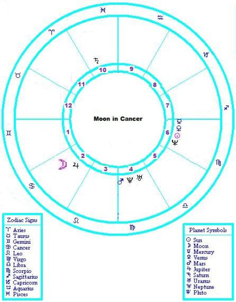 how-to-understand-a-cancer-moon-sign