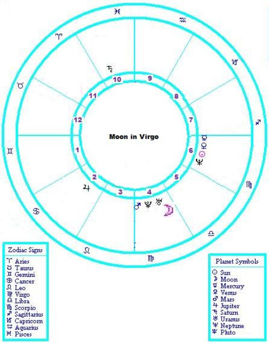 how-to-understand-a-virgo-moon-sign