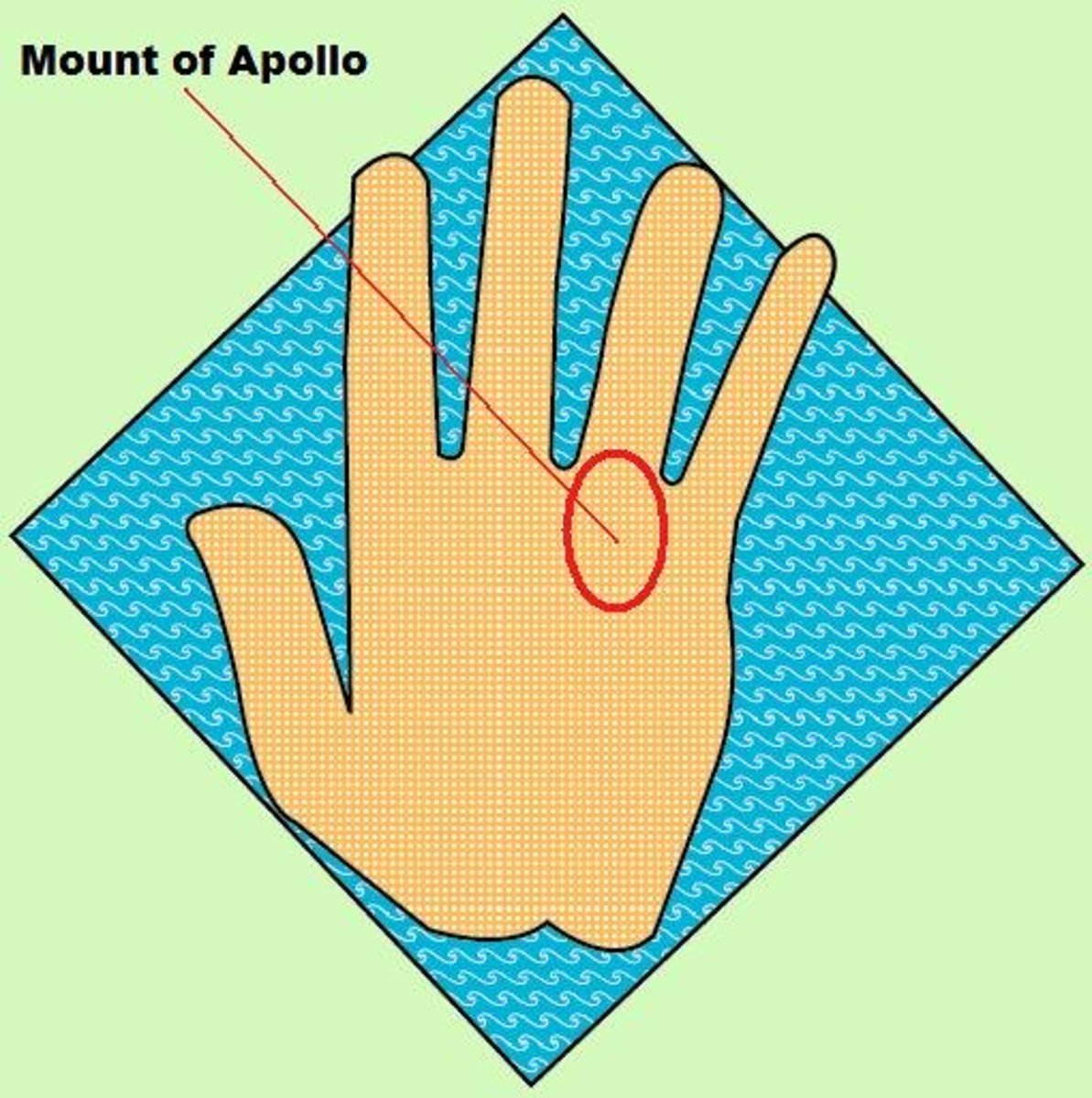 Sun mount beneath the ring finger