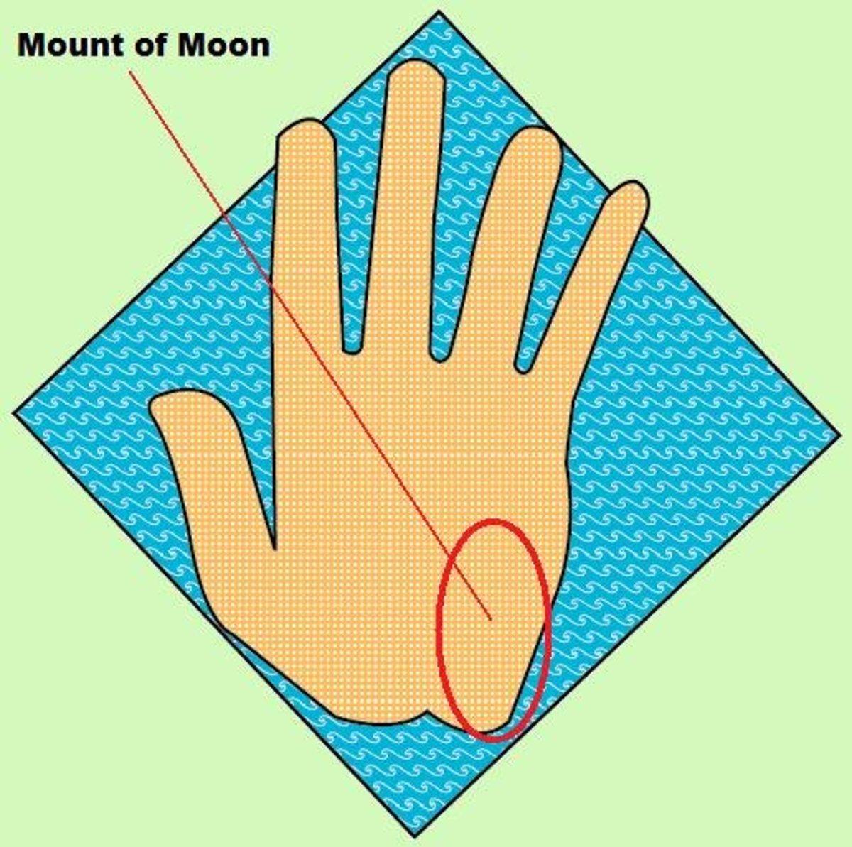 Mount of Luna in palmistry