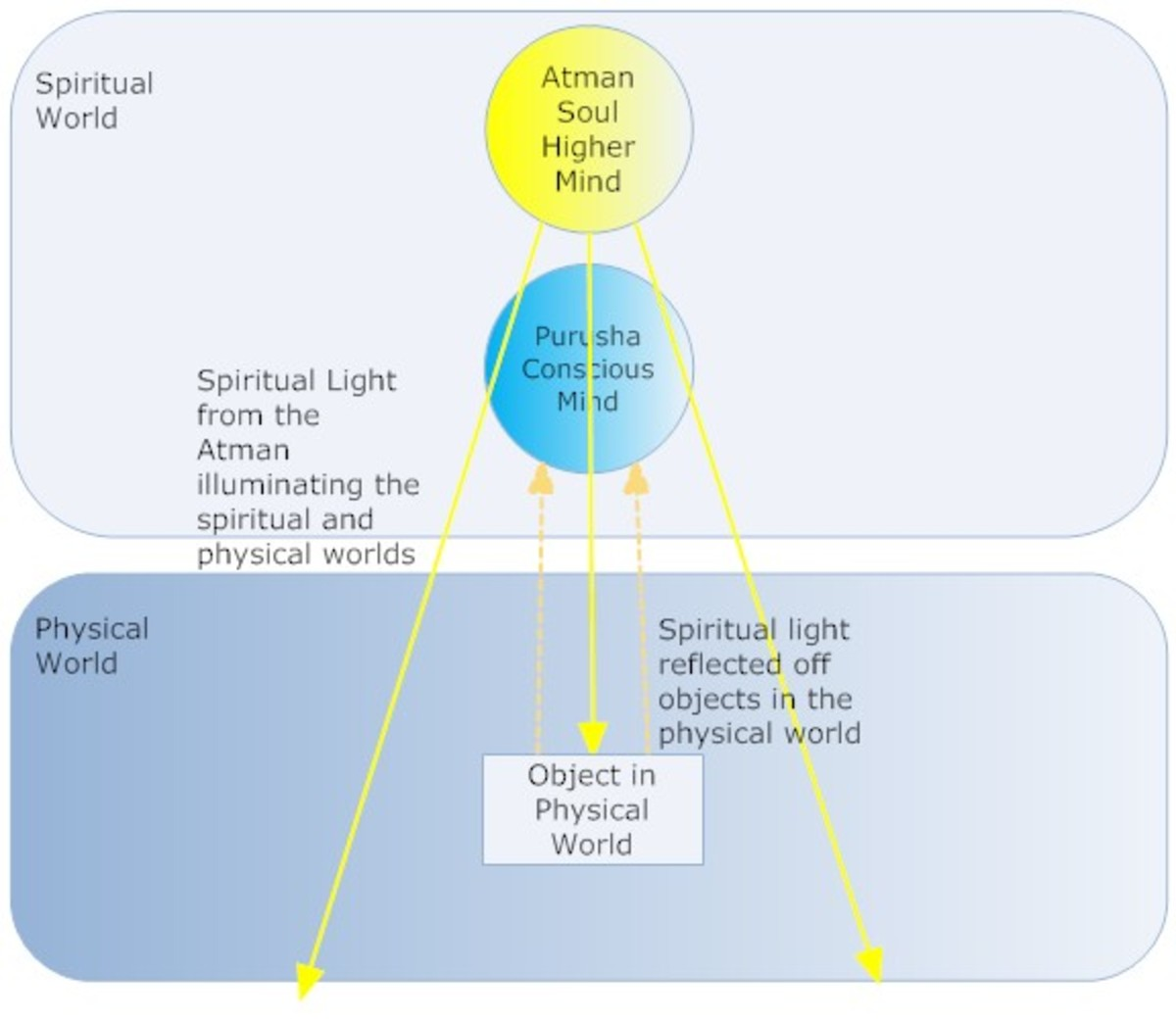 A diagram explaining basics of Hindu Metaphysics