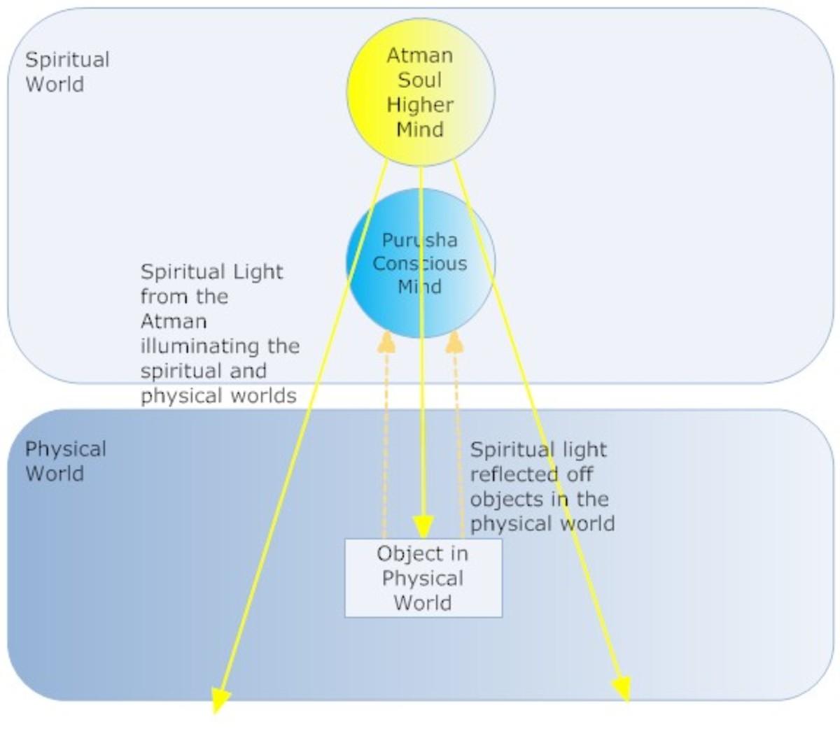 A diagram explaining basics of Hindu Metaphysics