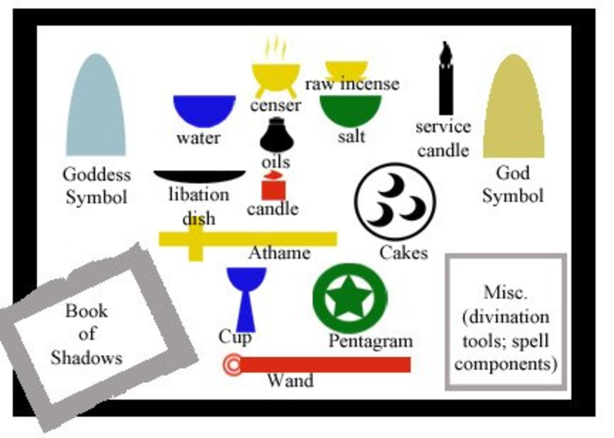This is my standard altar layout for most Esbatas and some Sabbats (some Sabbats I have different rituals that require different tools/layouts). Sometimes I include a cauldron on the floor or above the BOS, depending if I need to use it.