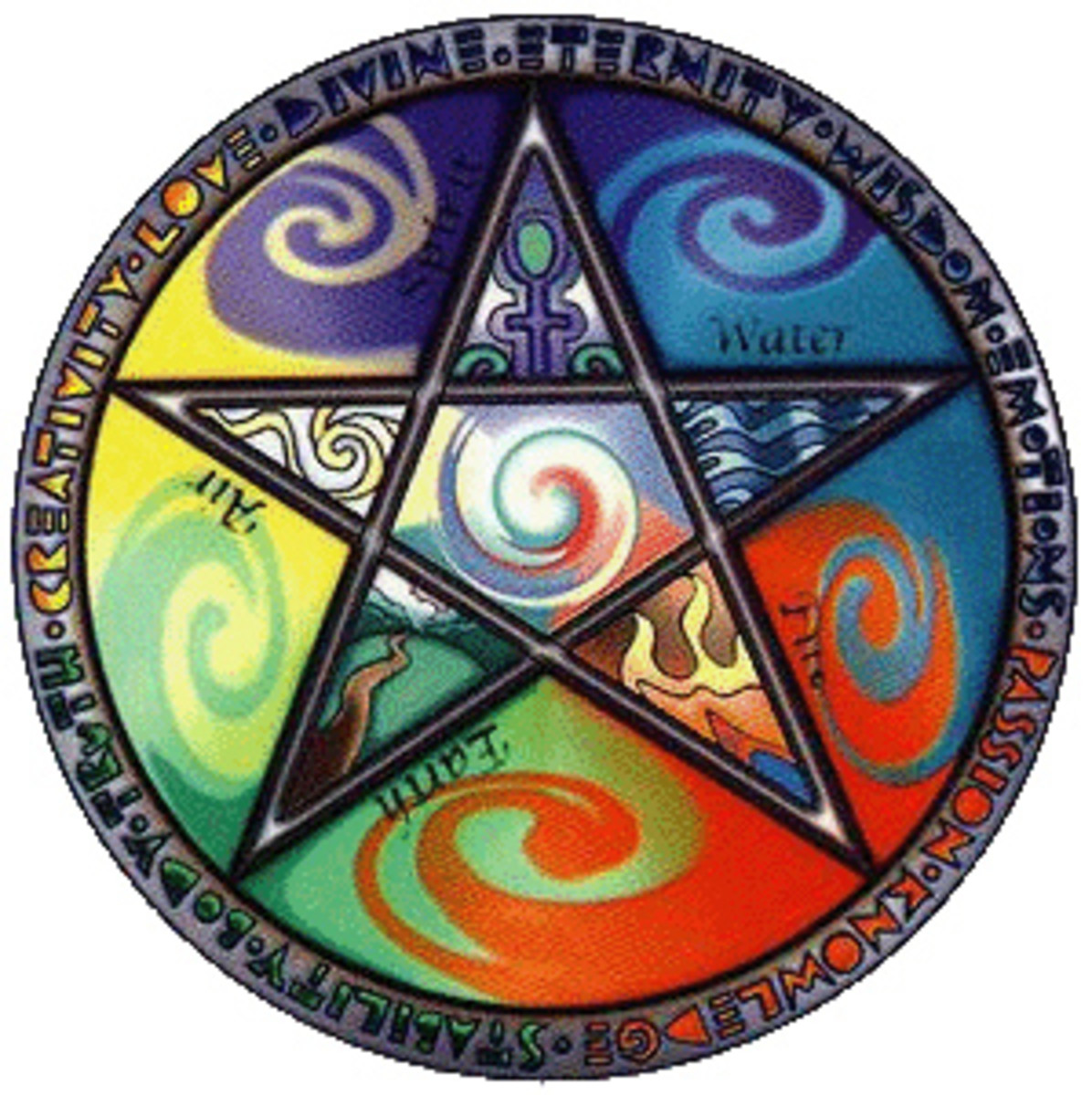 Elements in Wicca are often incorporated into practice.