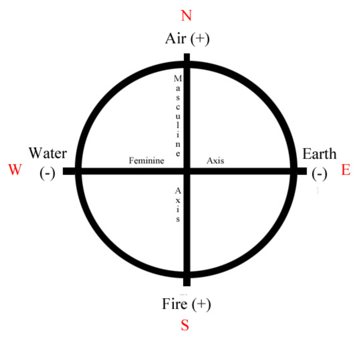wicca-basics-introduction-to-the-elements
