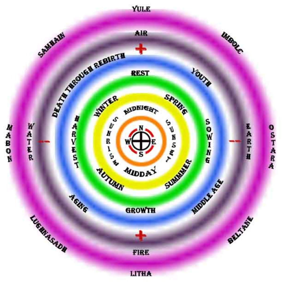 Notice the harmony and the flow between the directions, times of day, times of year, times of life, elements and more.