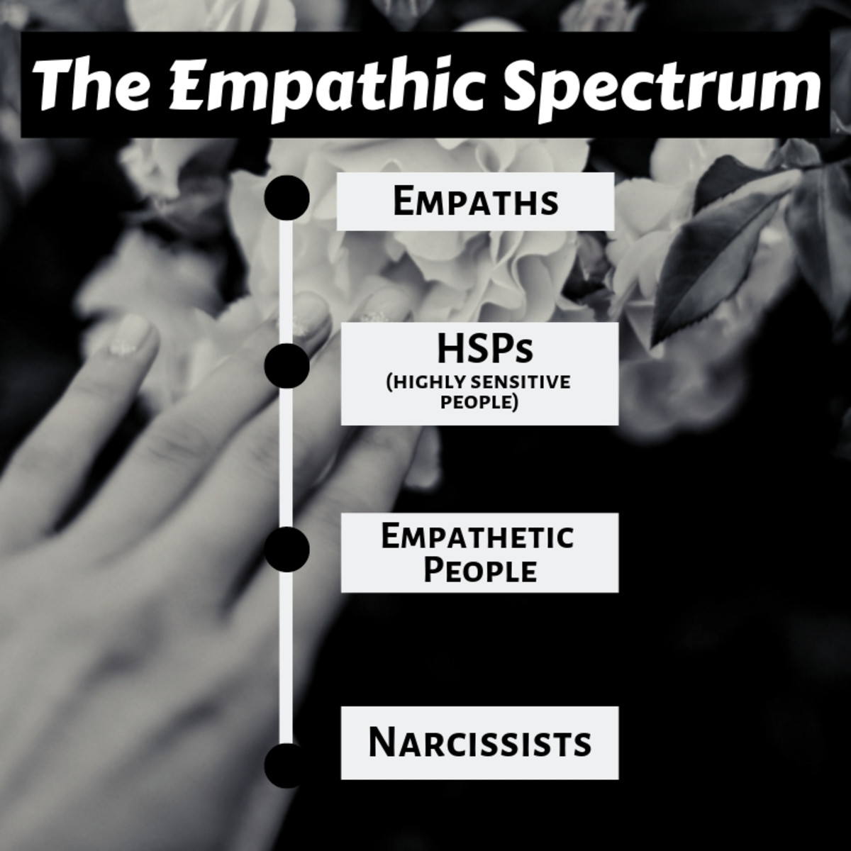 The empathic spectrum. Narcissist cannot empathize with others because they are self-absorbed while empaths feel others' emotions as if those emotions were their own.