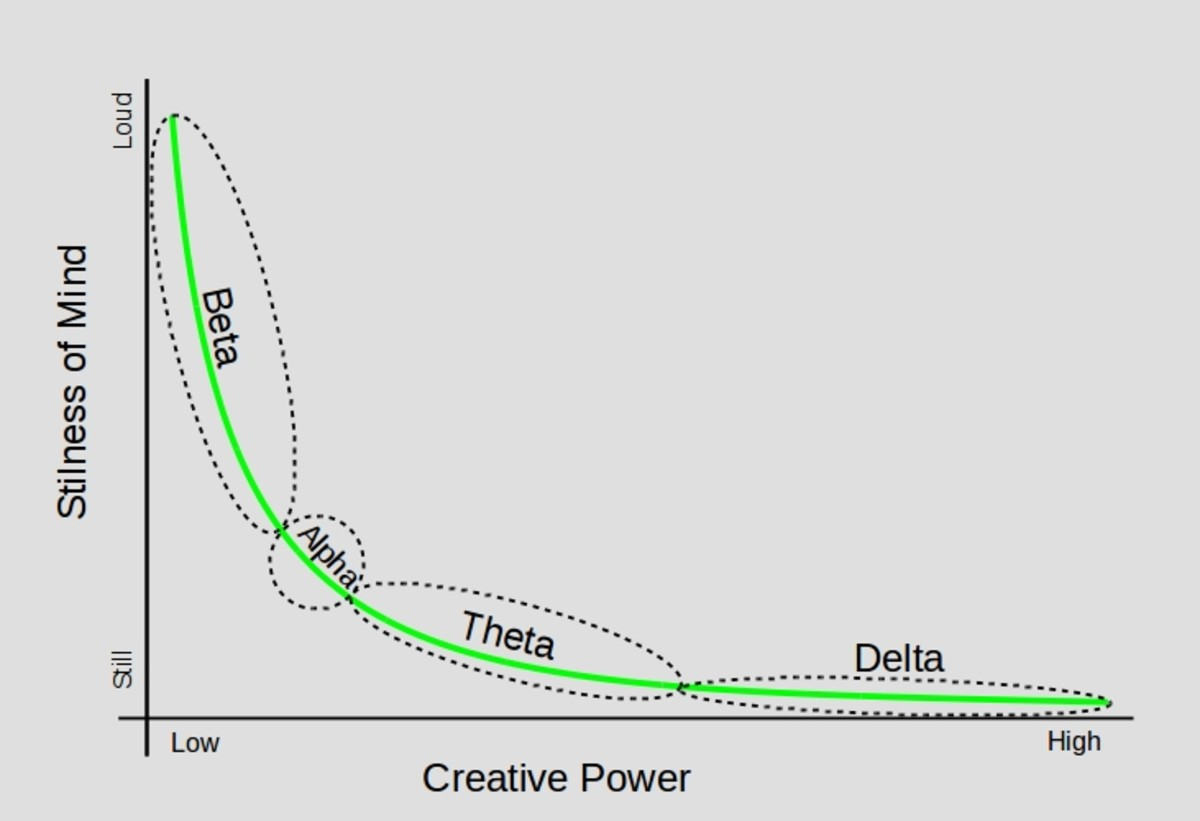 The stages of creative development has similarities with the mind waves - Beta, Alpha, Theta and Delta.