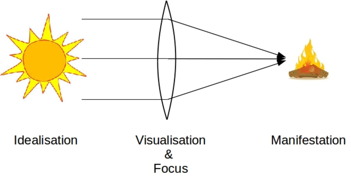 How to create: as below, so above. Focus & Visualisation are the pivot point of your mental creative powers.