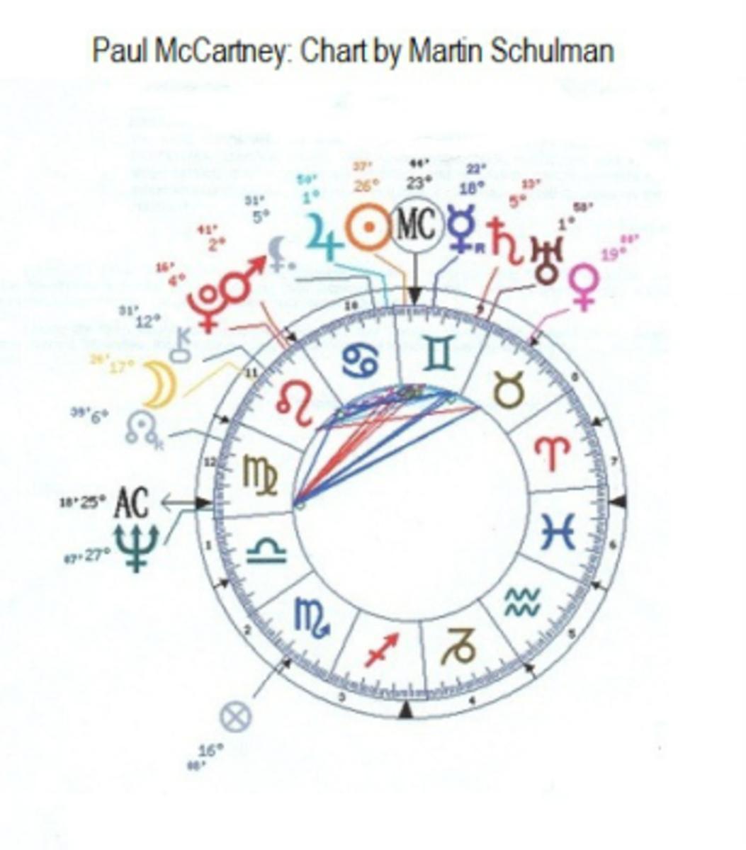 Paul McCartney's Astrology chart.