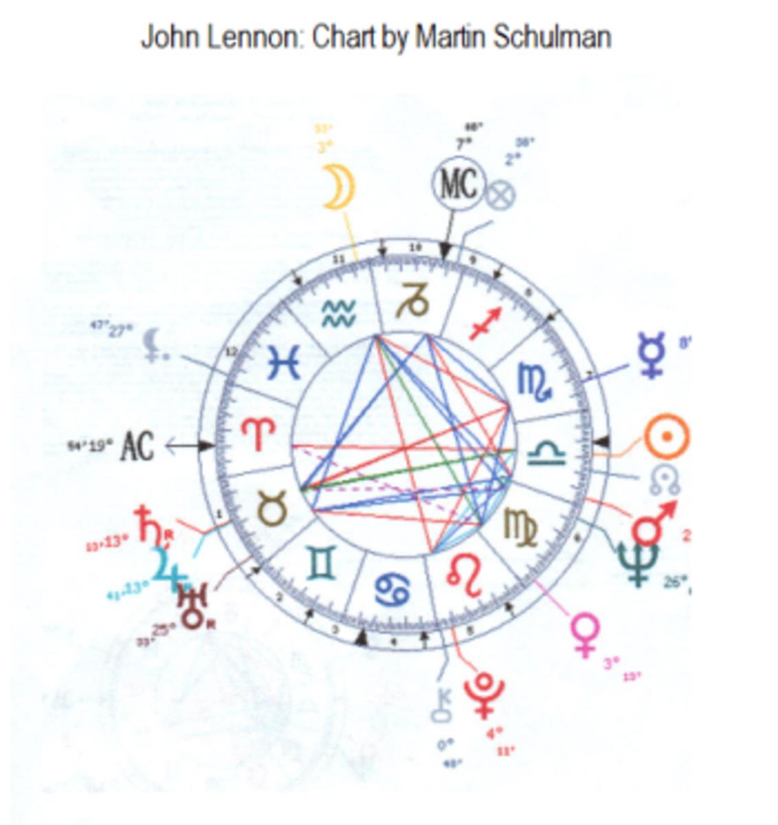 John Lennon's Astrology chart.