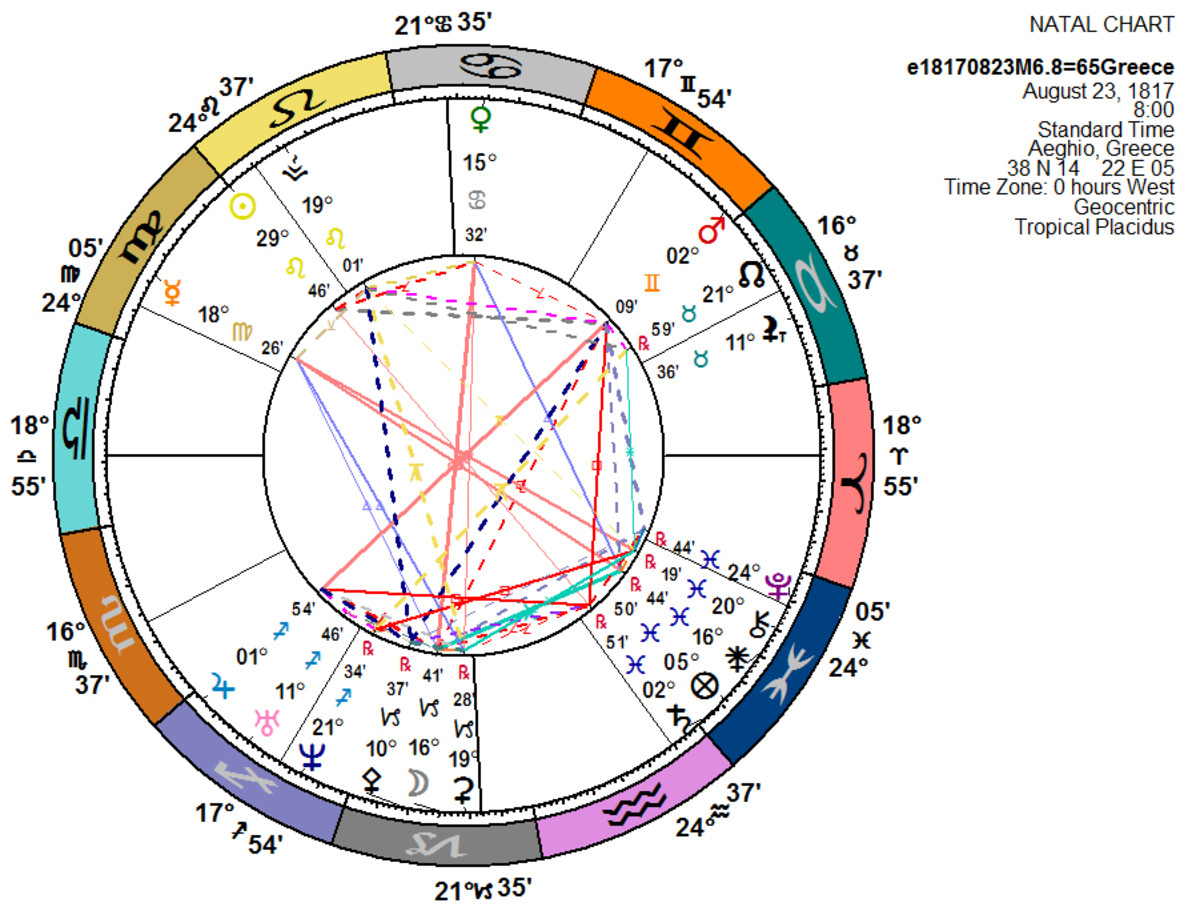 1817 earthquake chart (near the epicenter of the 374BC event) constructed using the Kepler 8 astrology program.