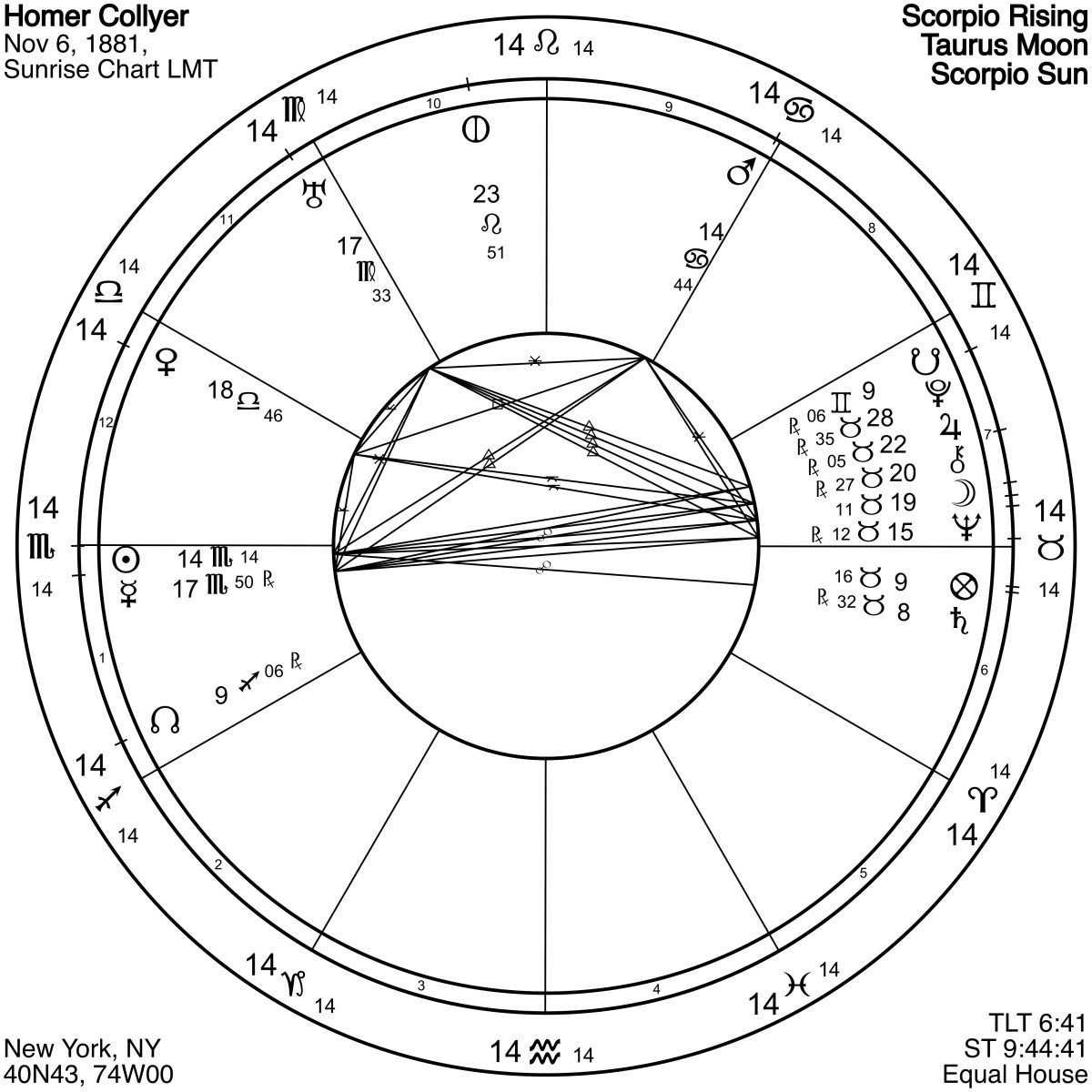 Homer Collyer's astrological chart is spring-loaded with Taurus planets (at the 3 o'clock position) opposing his Scorpio Sun (at the 9 o'clock position). Conflict and frustration ended in isolation and dependence. Sunrise is a default time.