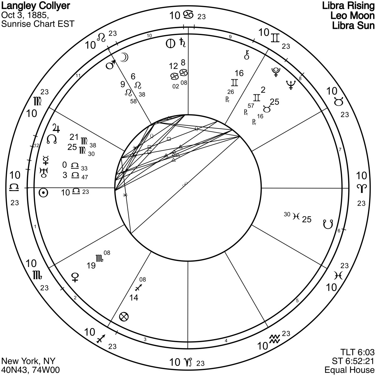 "Langley Collyer's chart, like his brother's, is very one-sided or focused. In Langley's case, focus morphed into obsession. Notice the hyperactive Moon-Mars conjunction (at the 11 o'clock position) commanding the ""attention"" of all other planets."