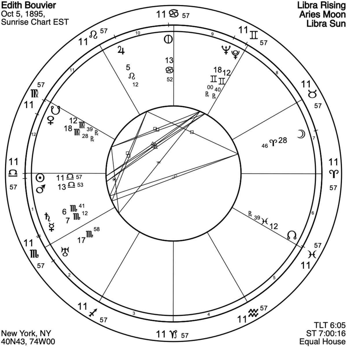 """Notice how much of Edith's chart is """"empty."""" She really needed a partner. Because the birth time is not known, all these charts are set for sunrise on the birth date, allowing study of planetary placements and aspects."""