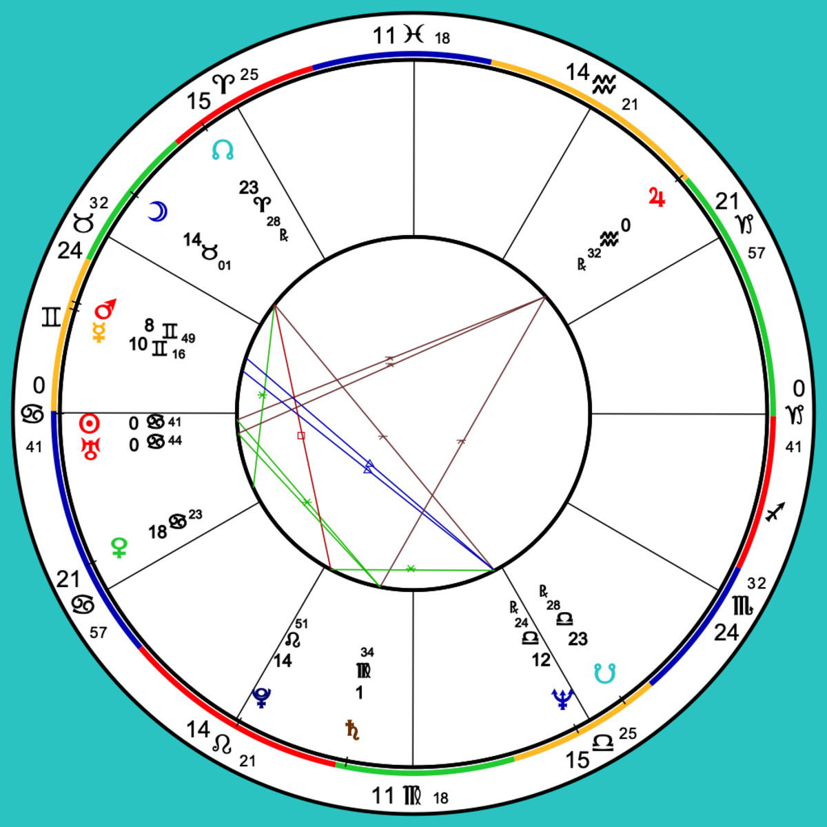 "Warren was born June 22, 1949 at Oklahoma City, USA. The birth time is not public so the chart used the time of sunrise as a default. At the two o'clock position is the Jupiter in Aquarius that is her natal chart's ""bucket handle"" and apex of her Yod"