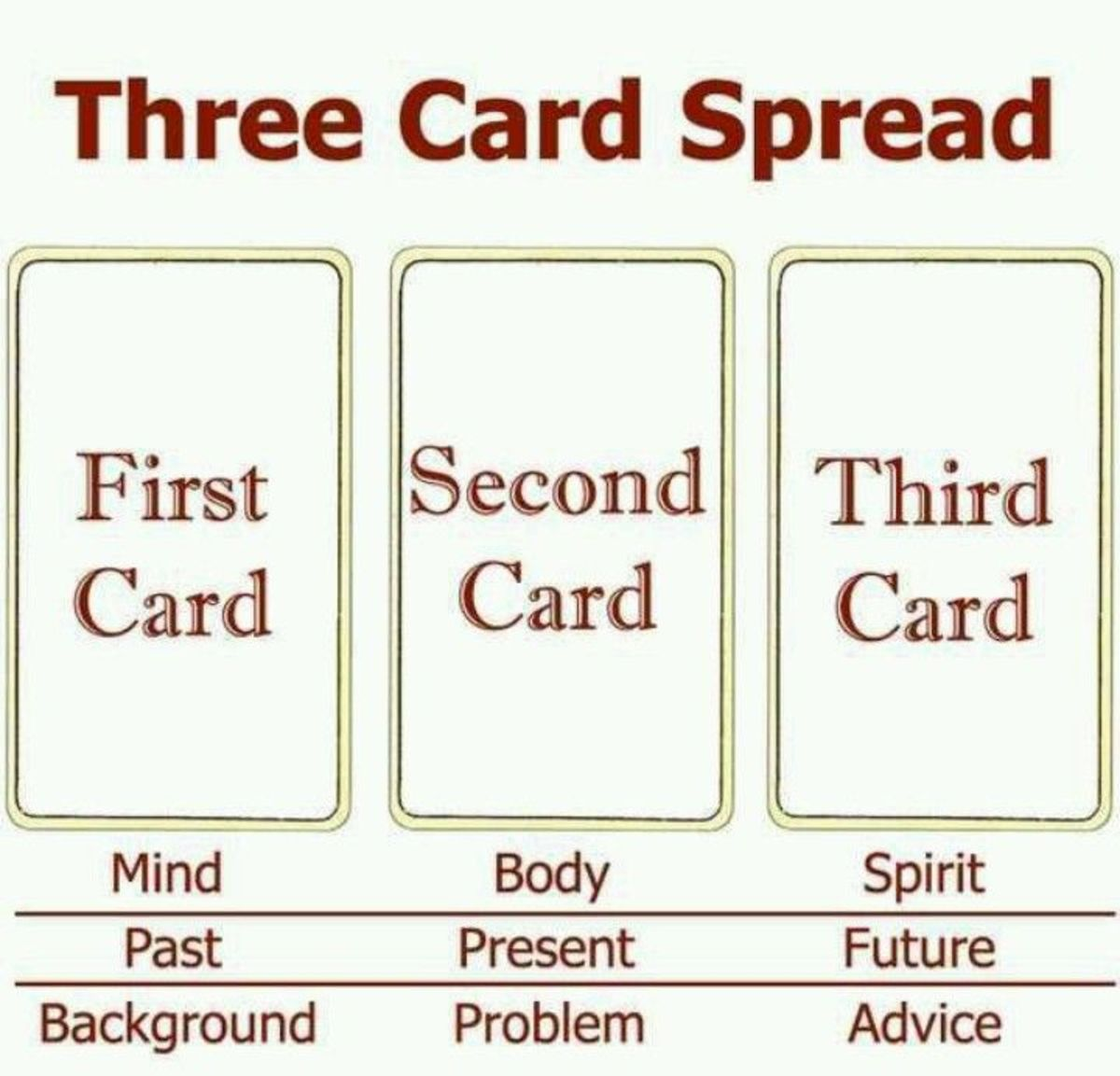 A three-card reading is a great beginner's tool!
