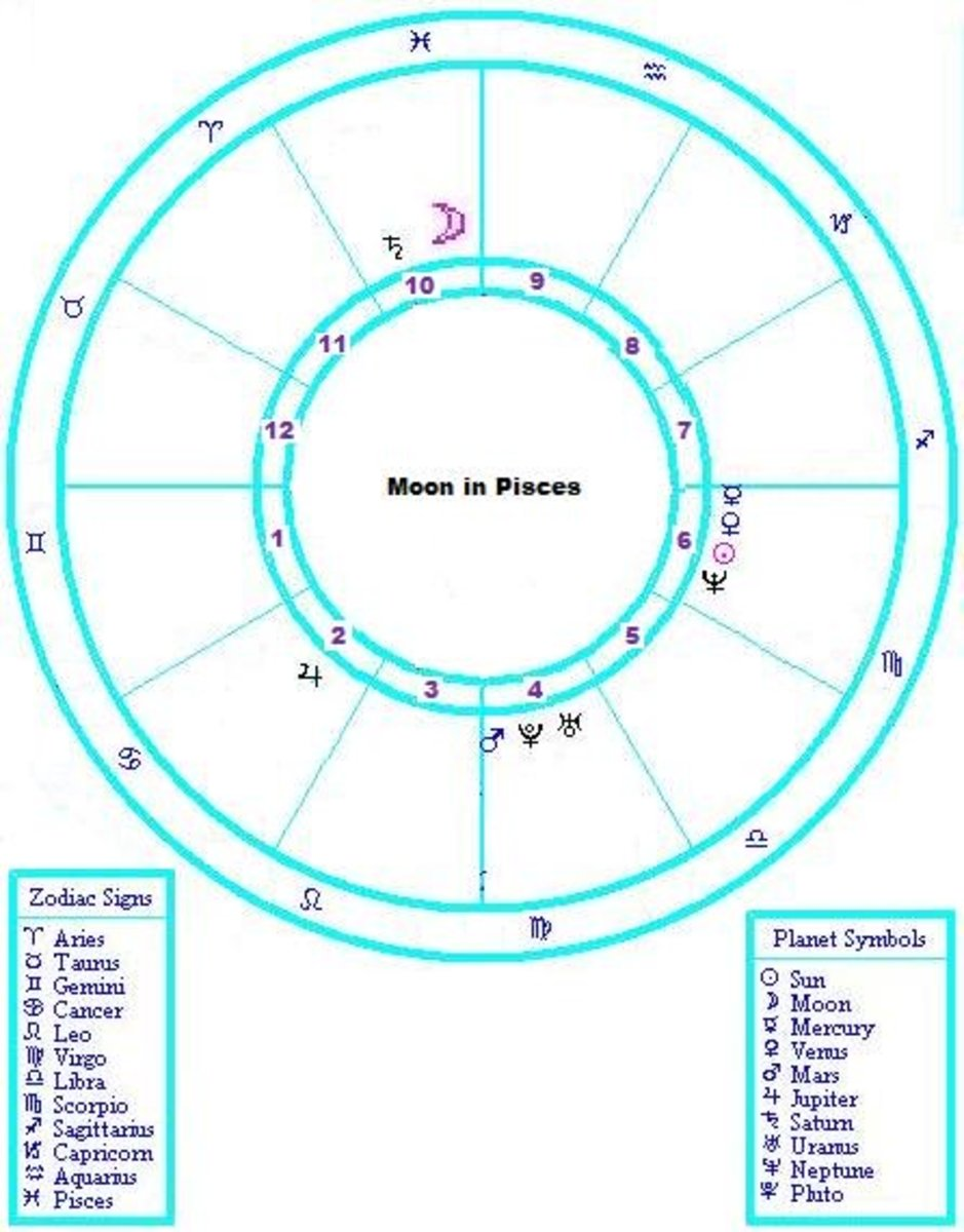 How to Understand a Pisces Moon Sign | Exemplore