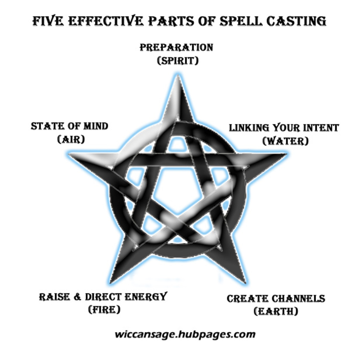 Five Spell-Casting Essentials for Beginner Witches | Exemplore