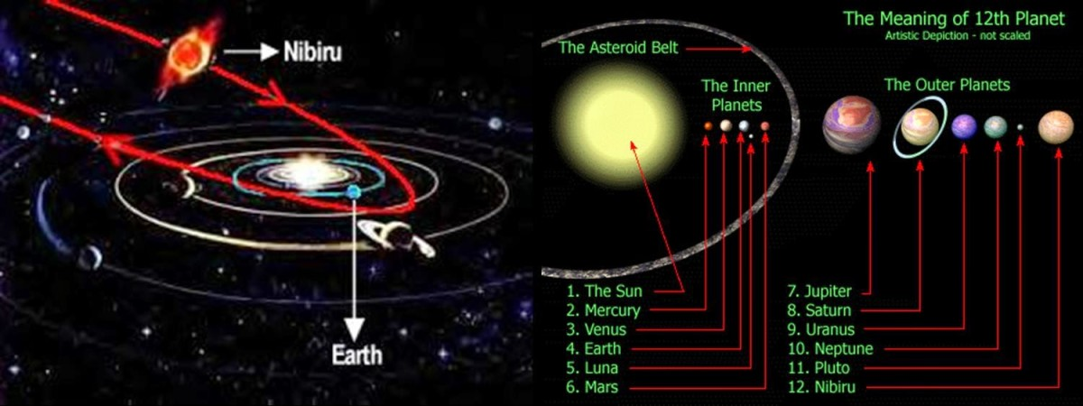Nibiru is in a 3,600 year elliptical orbit around our sun.