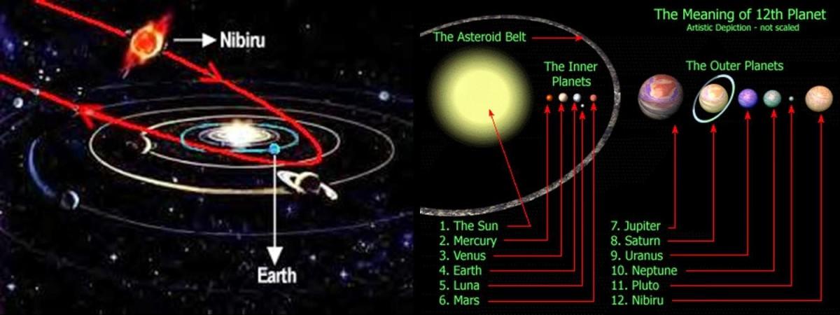 Nibiru is in a 3,600 year elliptical orbit around our sun.