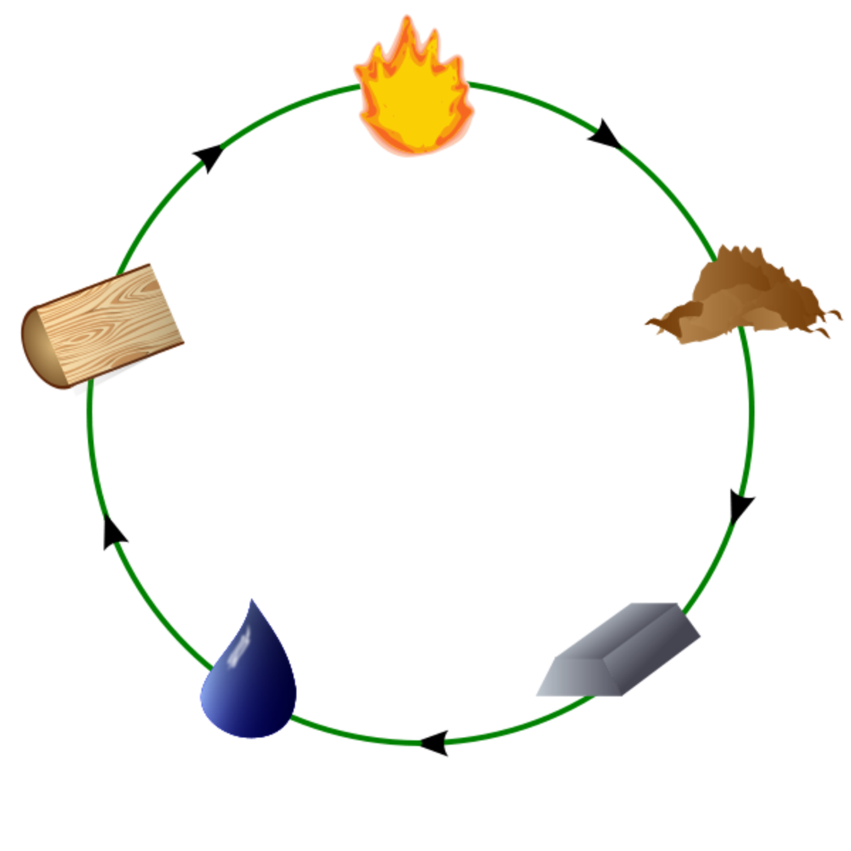 Productive Cycle of Elements
