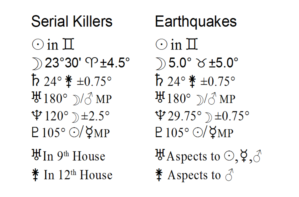 Astrological Links Between Worst Earthquakes and Serial Killers