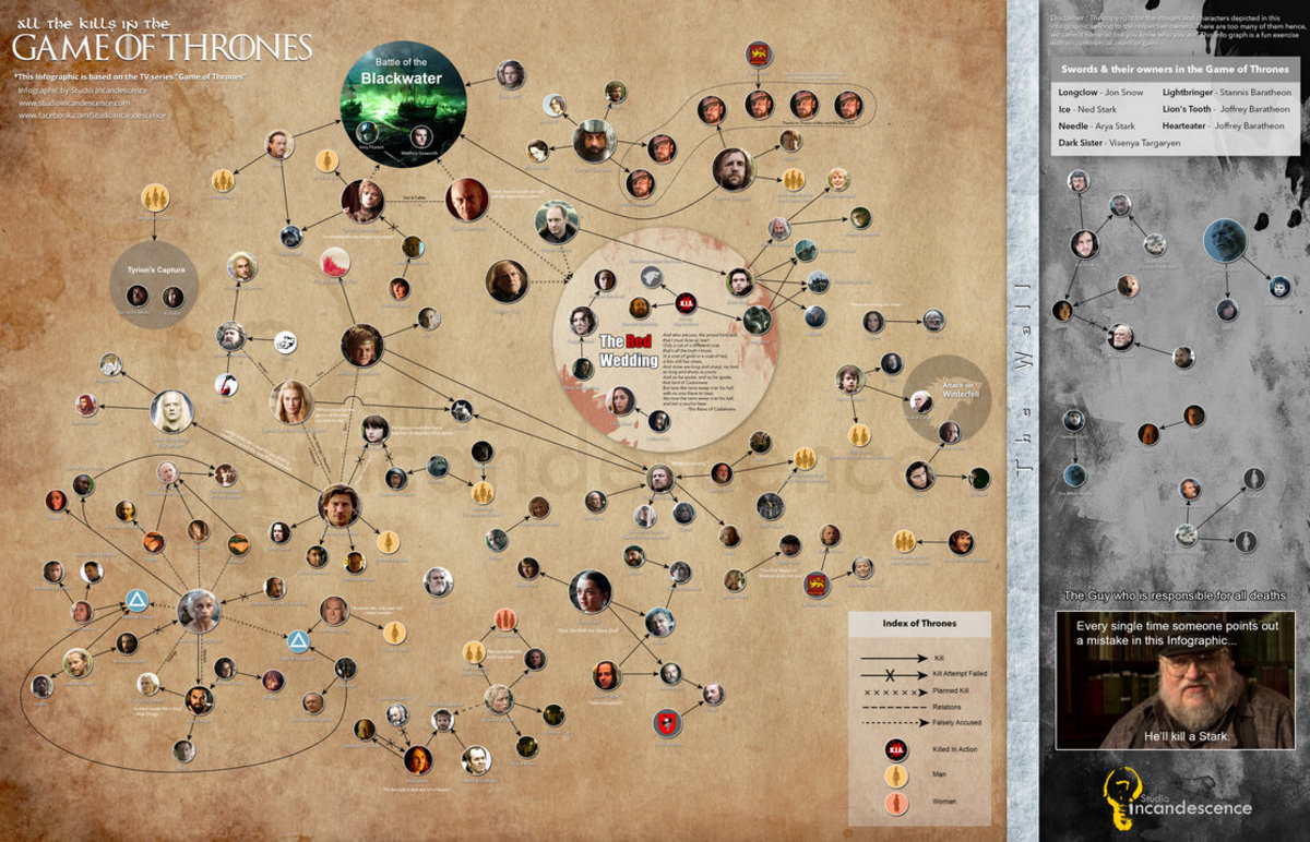 """All the Kills in Game of Thrones"" an infographic by studioincandescence of Deviantart"