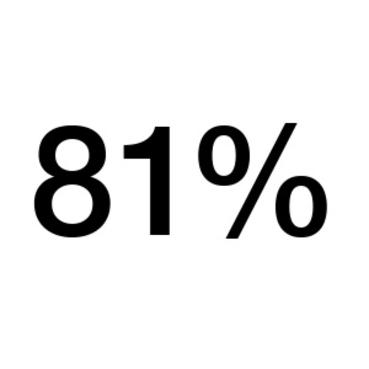 """81% for """"Detroit"""""""