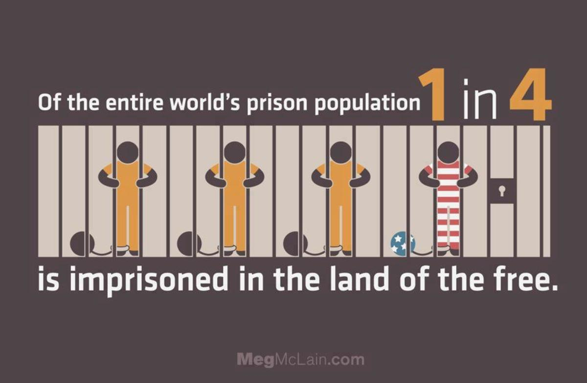 US Prisons Hold A Quarter of The World's Incarcerated People