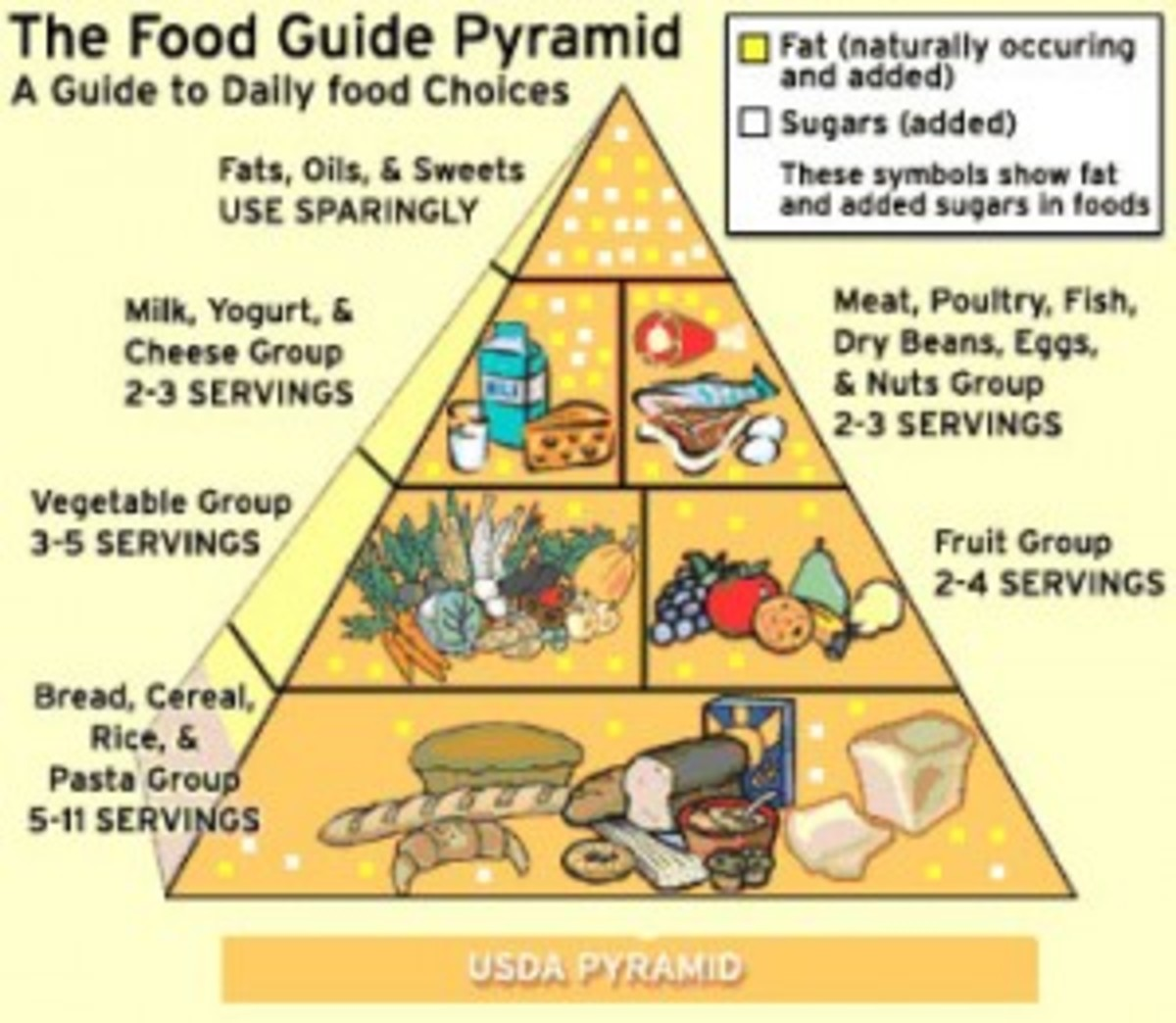 Most base diets on the standard food pyramid.