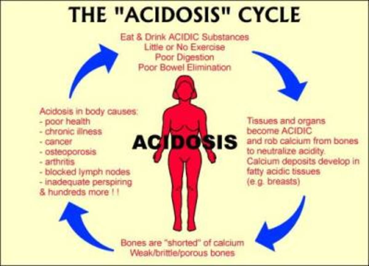 sugar-acidity-in-the-body-and-disease