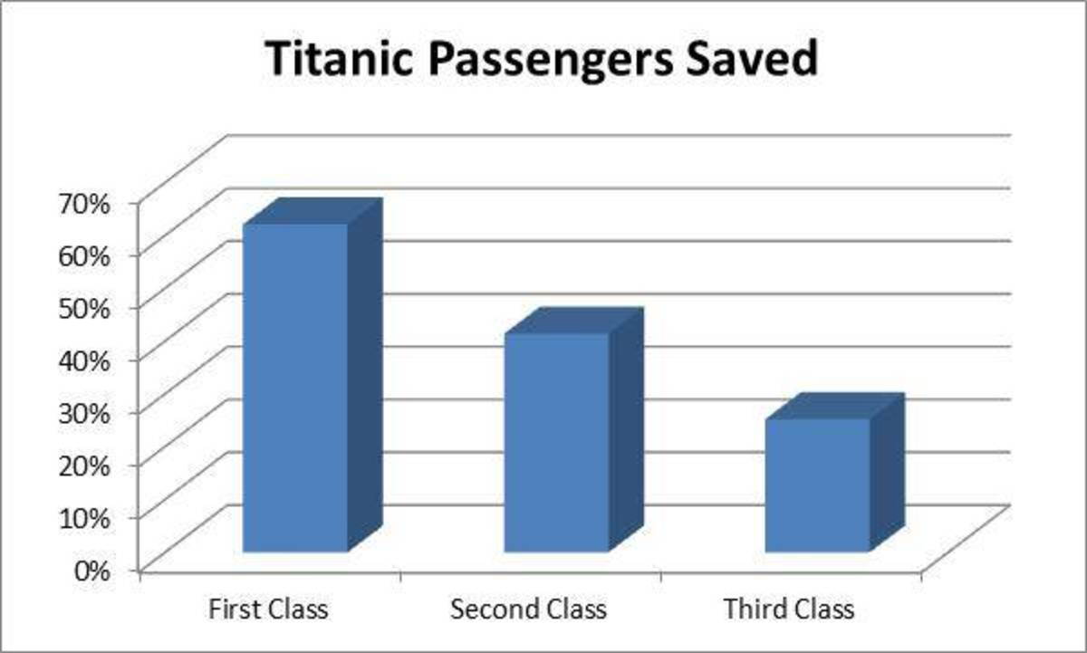 Titanic 100 Years Later Social Class And Survival