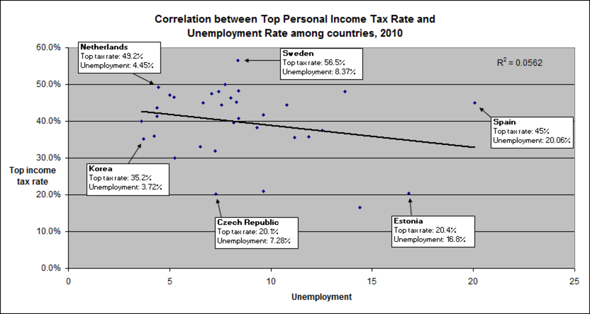 Each dot represents a country. There is no positive correlation between top tax rates and unemployment globally.