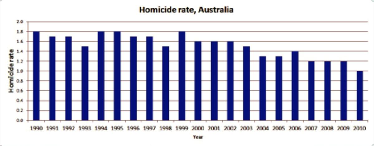 gun-control-and-crime-statistics-does-gun-control-reduce-crime