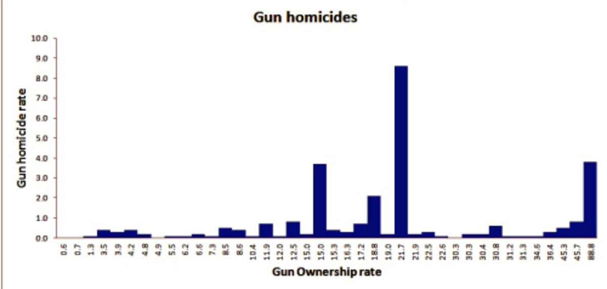 gun control does not diminish the Article does gun control reduce violent crime gary kleck1, tomislav kovandzic2, and jon bellows3 abstract do gun control laws reduce violence to answer this question, a city-level cross-sectional analysis.